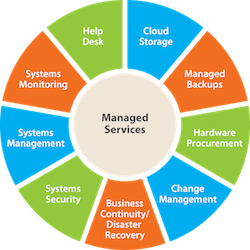 What Are Managed Services Boost It Managed It