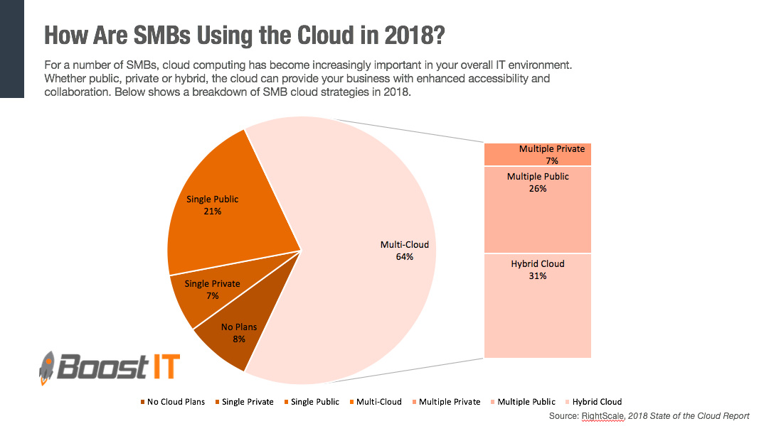 How are SMBs using the Cloud