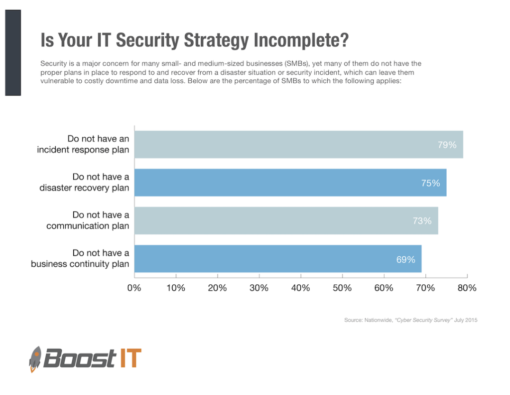 Business continuity plans are a key part of IT Security Strategy.