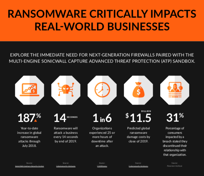 statistics on why ransomware removal is important